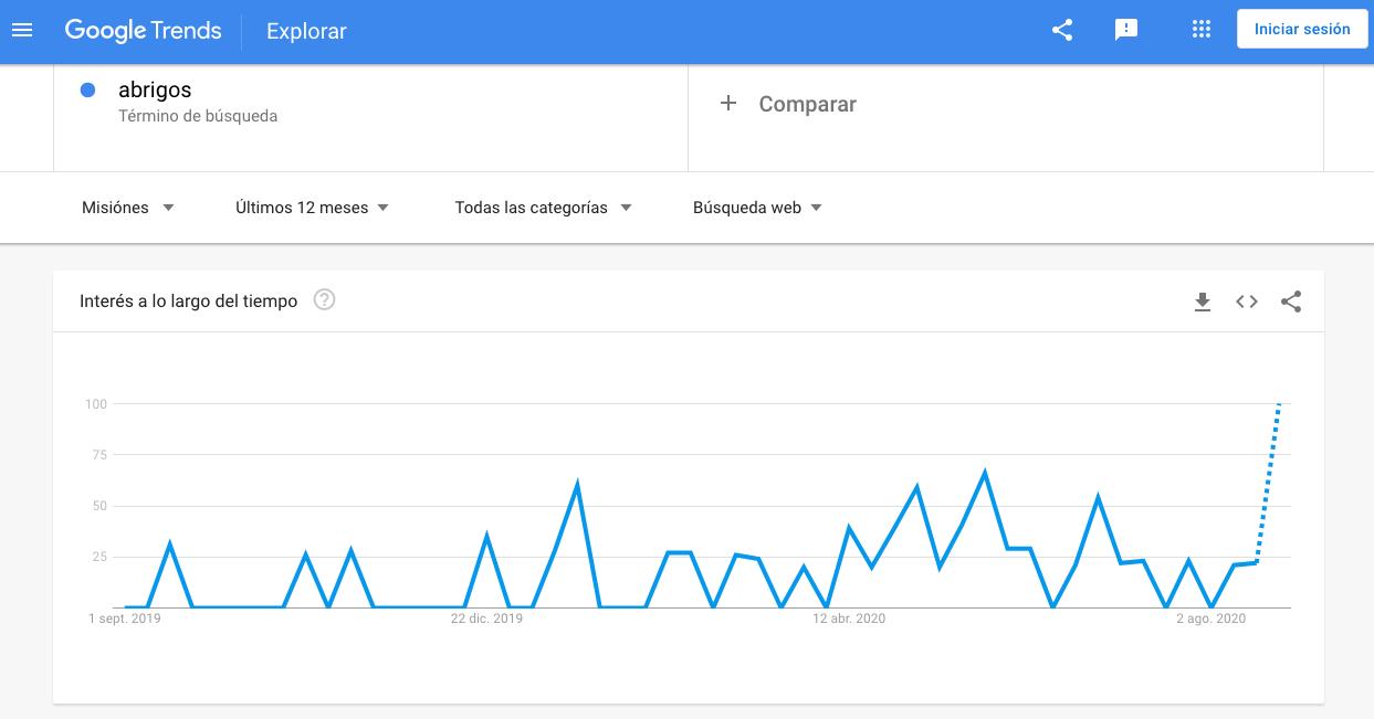Tendencia en Google Trends para palabra clave «abrigos»