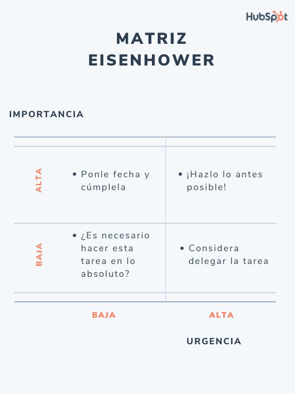 Matriz Eisenhower para la gestión empresarial
