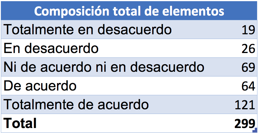 Cómo graficar los resultados de una escala de Likert