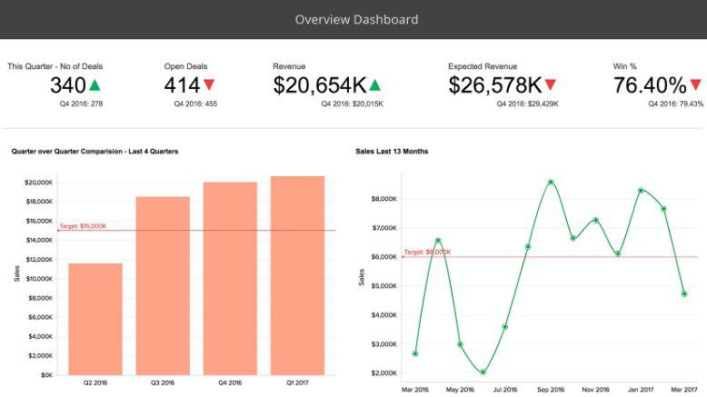 Ejemplo de dashboard de ventas de visión general de rendimiento