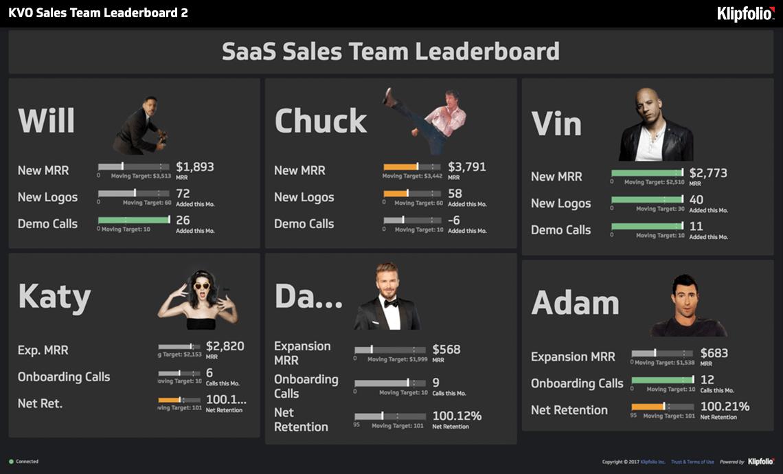 Ejemplo de dashboard de ventas de liderazgo o clasificación de vendedores