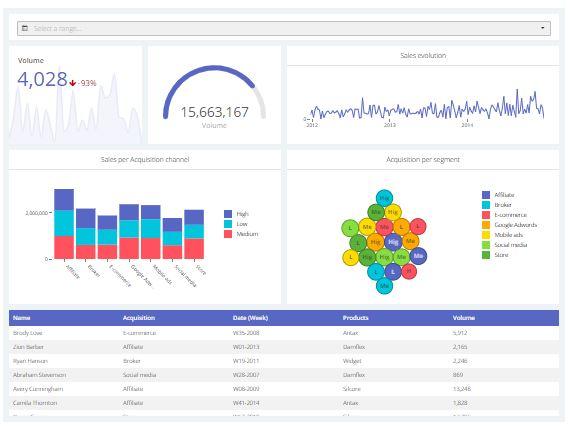 Ejemplo de dashboard de ventas de seguimiento temporal