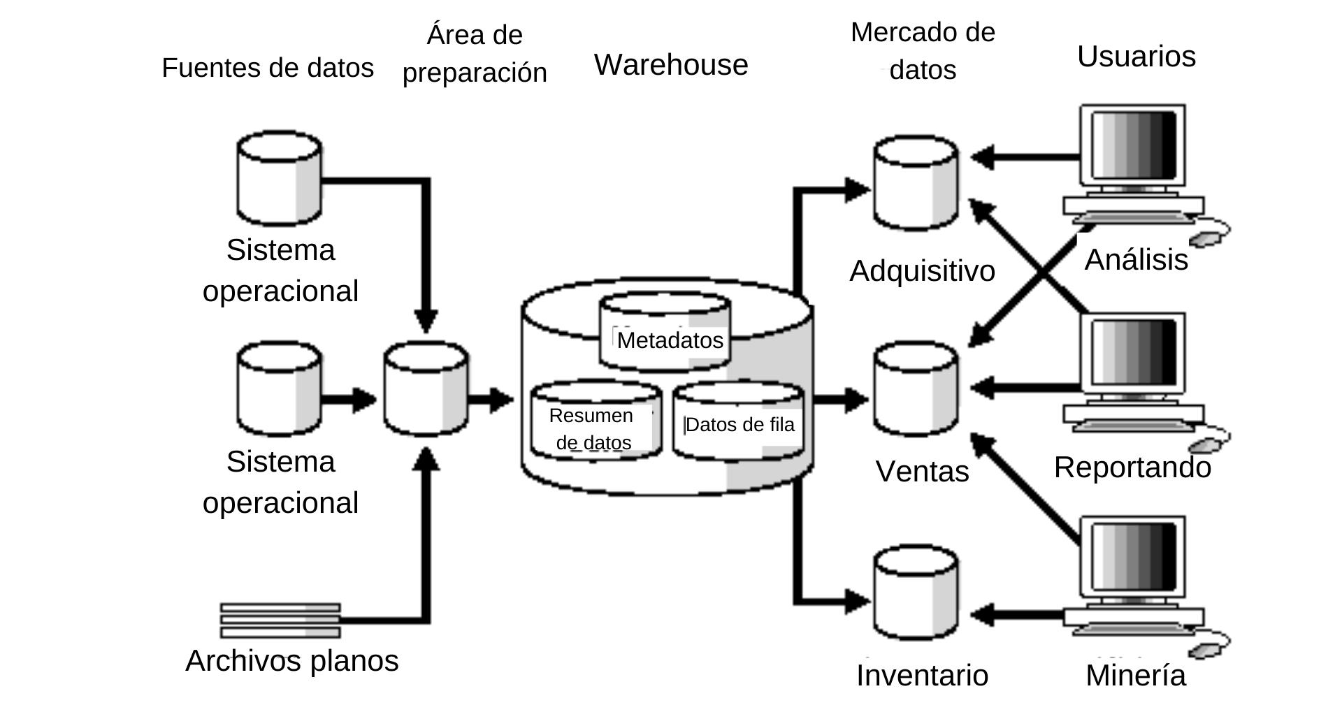 Ejemplo de data warehouse con mercados de datos