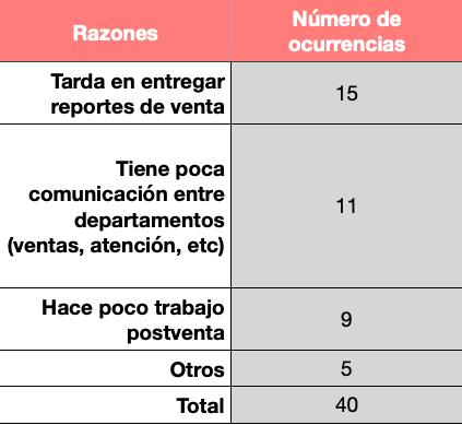 Ejemplo de caso para utilizar el diagrama de Pareto