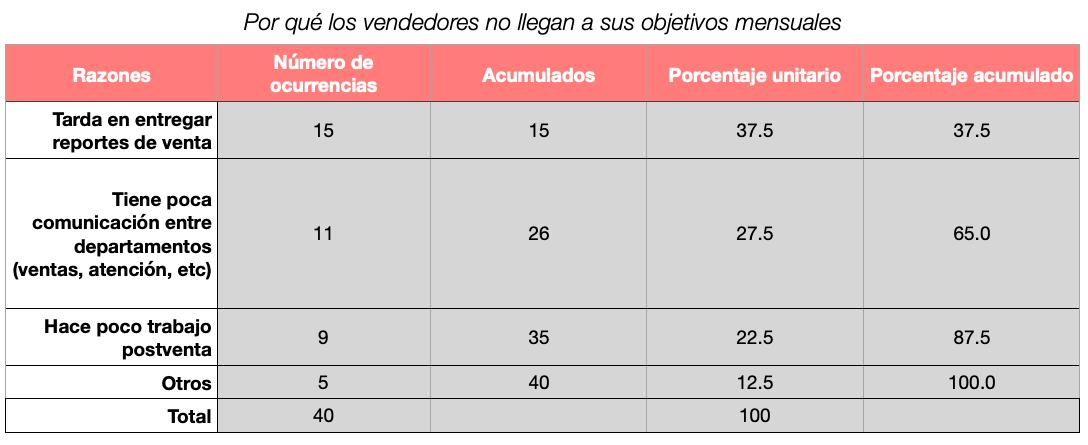 Ejemplo de diagrama de Pareto con acumulados y porcentajes