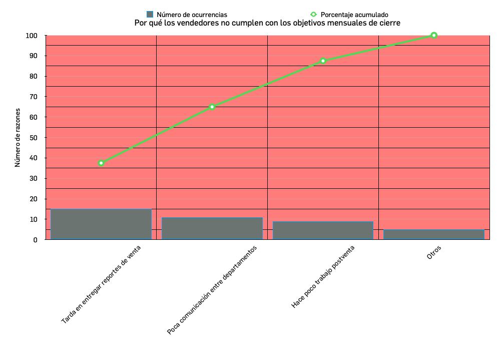 Ejemplo de gráfica de un diagrama de Pareto