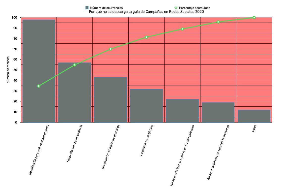 Gráfica del ejemplo de descarga de guía para un diagrama de Pareto
