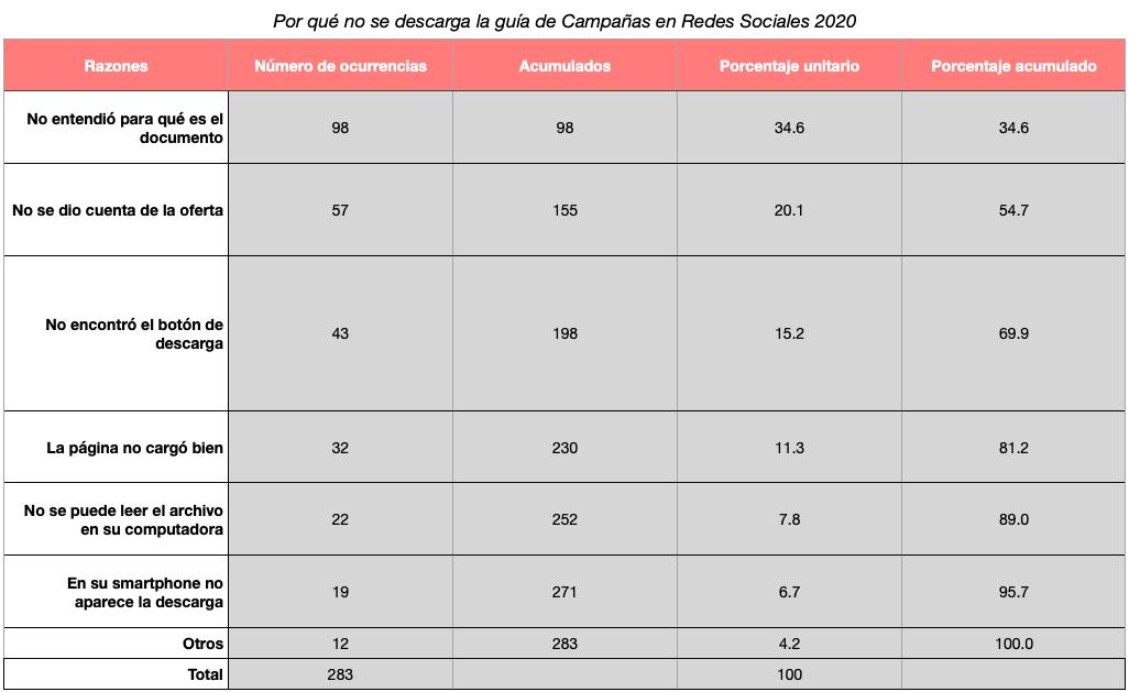 Ejemplo de tabla para diagrama de Pareto, caso de guía de descarga