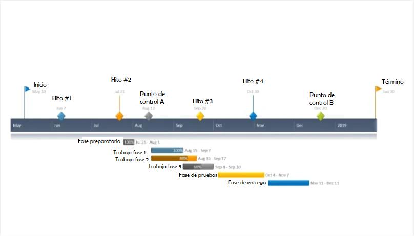 Ejemplo de diagrama de Gantt en PowerPoint