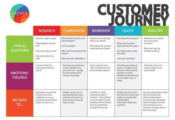 Ejemplo customer journey map B2B de Dapper