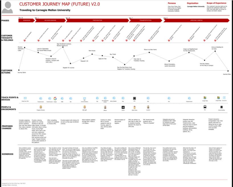 Ejemplo de customer journey map de visión a futuro