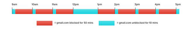 Cómo ser más productivo con tu correo electrónico