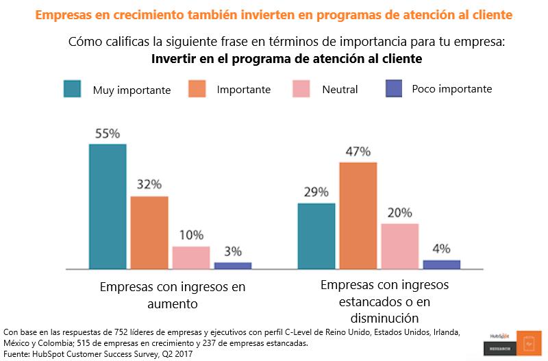 Porcentajes de empresas en crecimiento y consolidadas que invierten en programas de atención al cliente
