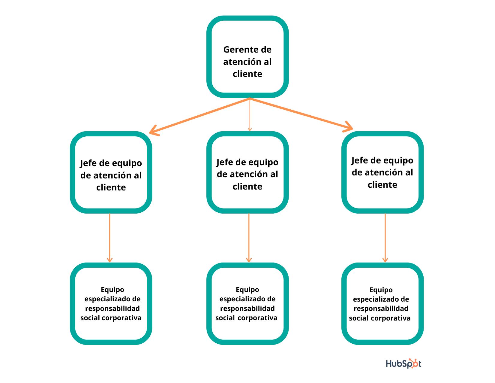 Estructura de un equipo de atención al cliente