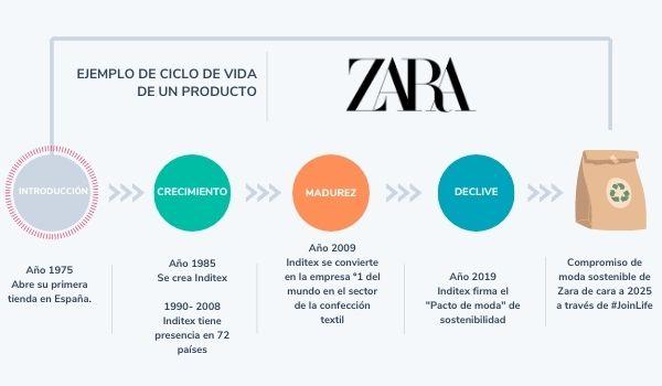 Ciclo de vida de un producto: ejemplo de ropa de Zara
