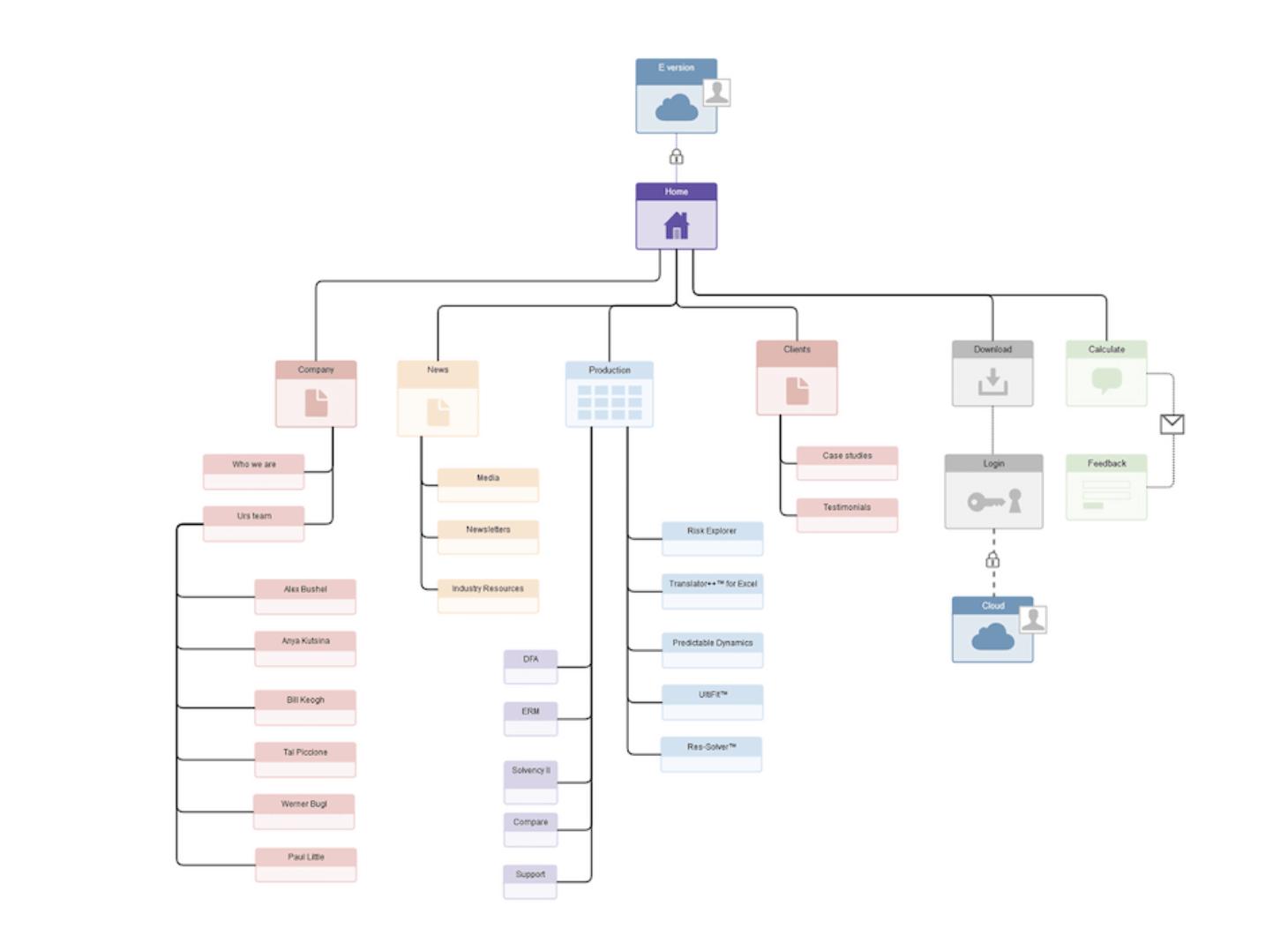 Arquitectura de la información de un sitio web para diseño UX