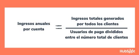 Fórmula para conocer los ingresos anuales por cuenta