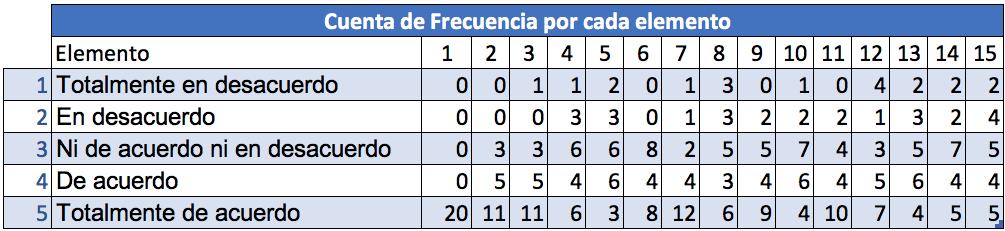Escala de Likert en Excel: frecuencia de cada respuesta