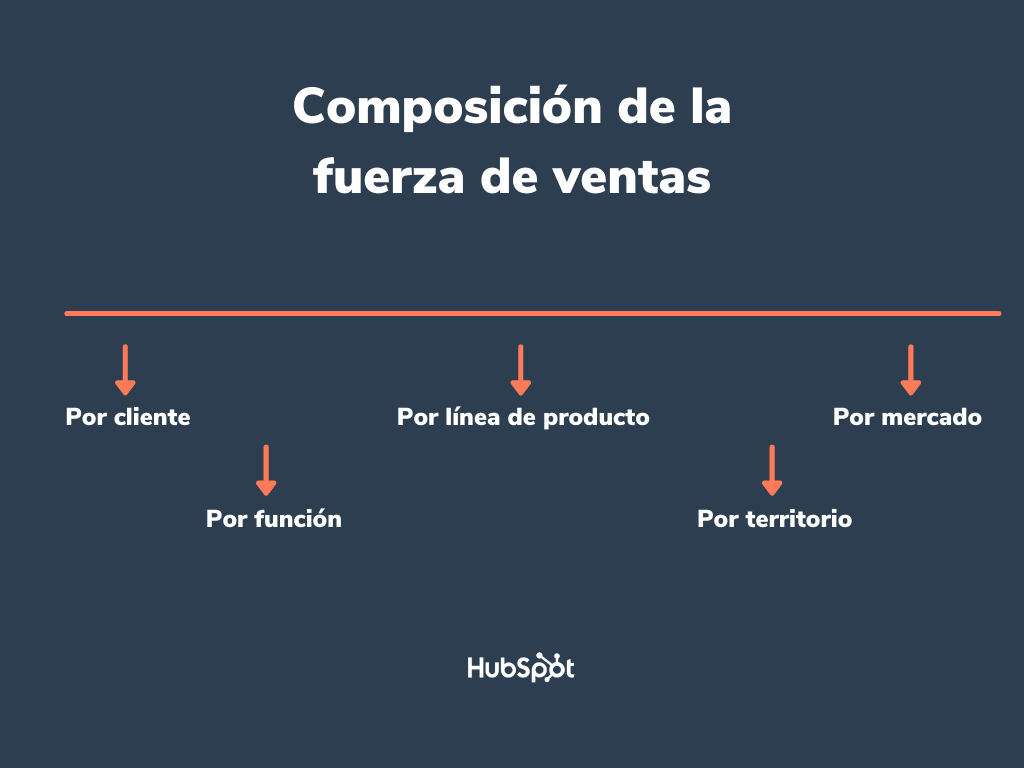 Composición de la fuerza de ventas