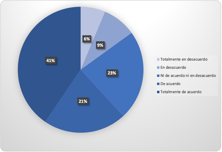 Gráfica basada en una encuesta por escala de Likert