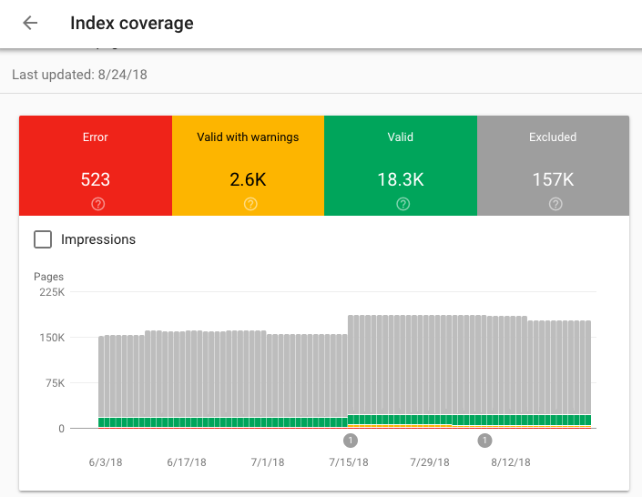 Google Search Console: cómo monitorear la indexación