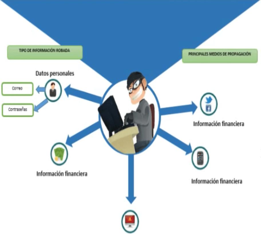 Ejemplo de infografía en Word sobre las operaciones de los hackers