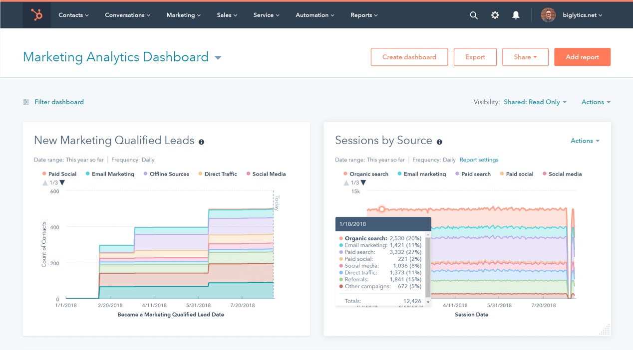 Software de inteligencia de negocios de HubSpot: Marketing Analytics