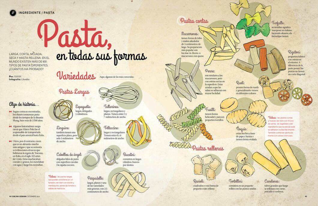 Ejemplos de infografía de datos sobre la pasta