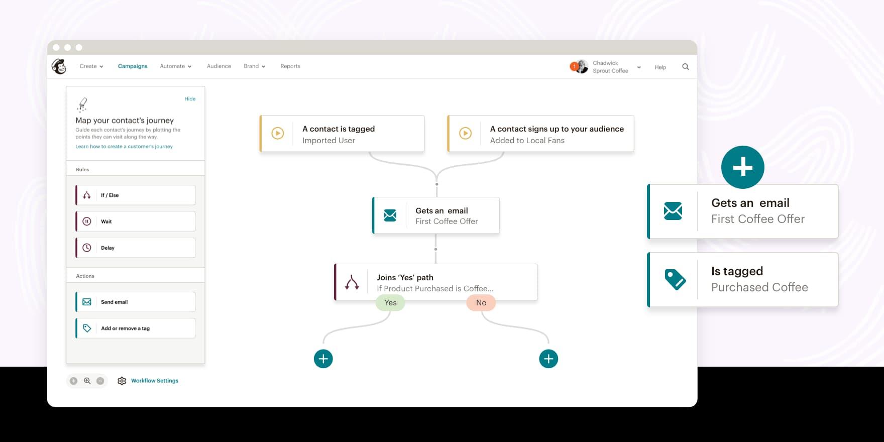 Herramienta de automatización de procesos: MailChimp