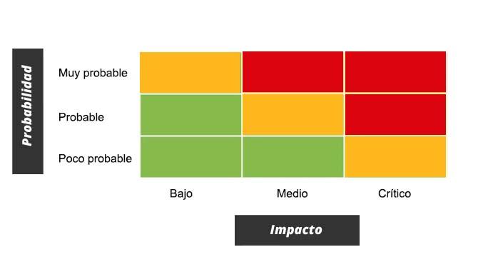 Colores en mapa de calor para medir riesgos empresariales