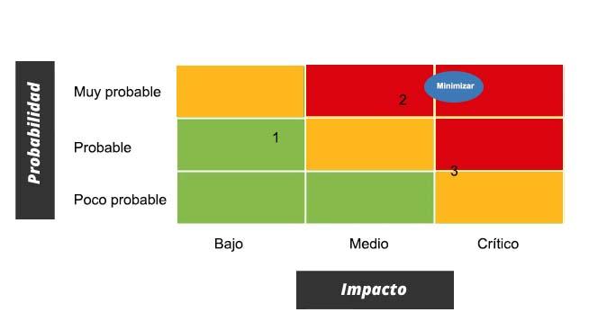 Notas en un mapa de calor que mide los riesgos empresariales