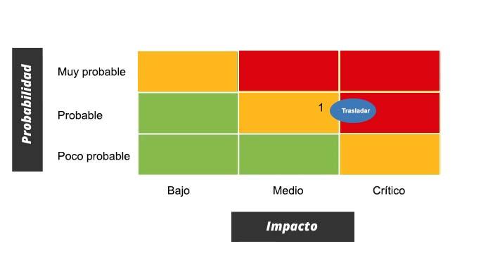 Ejemplo de mapa de riesgos en empresa automotriz