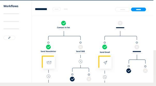 Herramienta de marketing automation SendInBlue