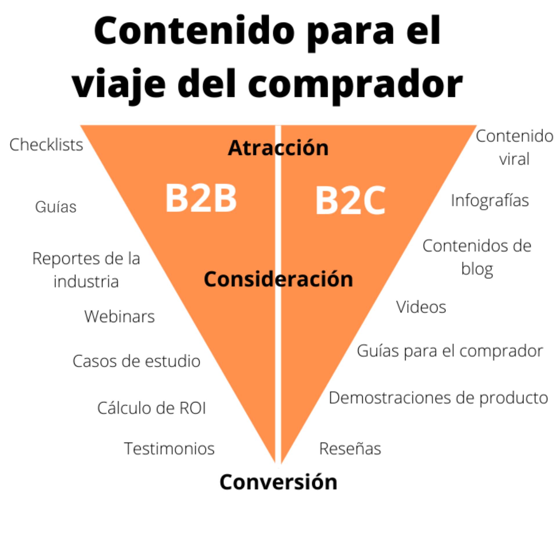 Contenidos para el recorrido o viaje del comprador B2B o B2C