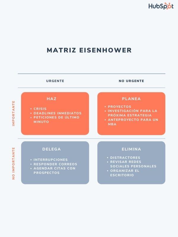 Matriz Eisenhower con tareas asignadas