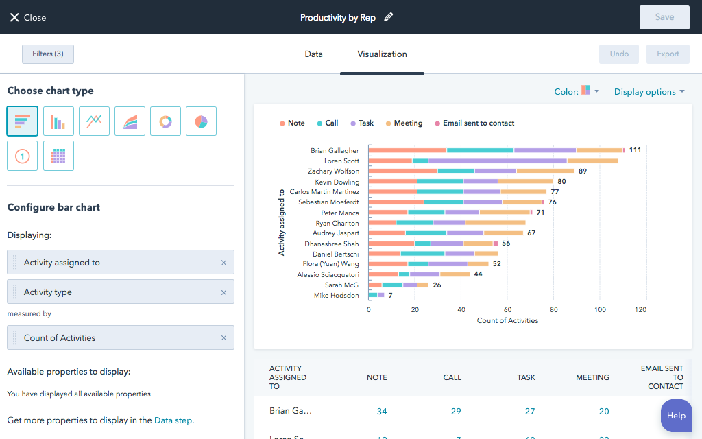 Hubspot, software para medir la productividad