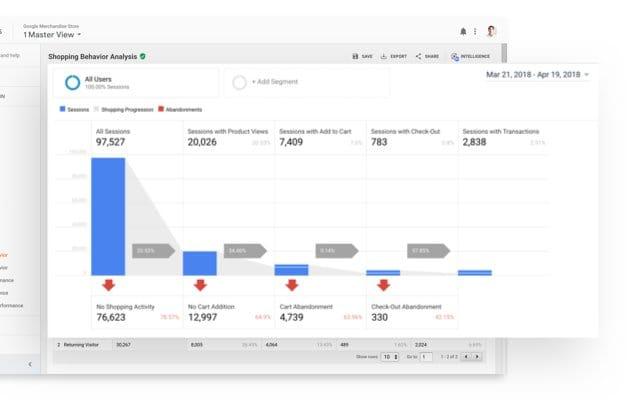 Mejores herramientas para reporting: Google Analytics