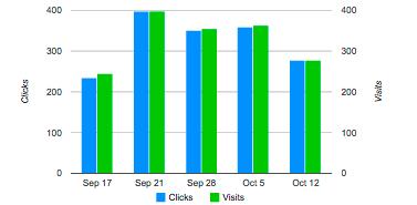Tipos de gráficas en Ecxcel: gráfica de barras