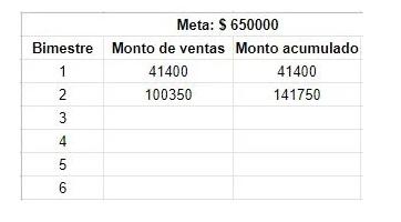 Ejemplo de proyección de ventas con método Run Rate