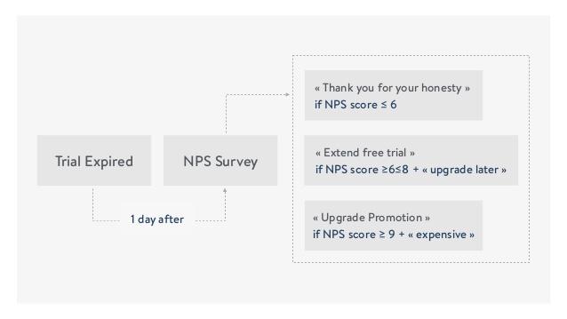 Ejemplos exitosos de implementar NPS: Mention