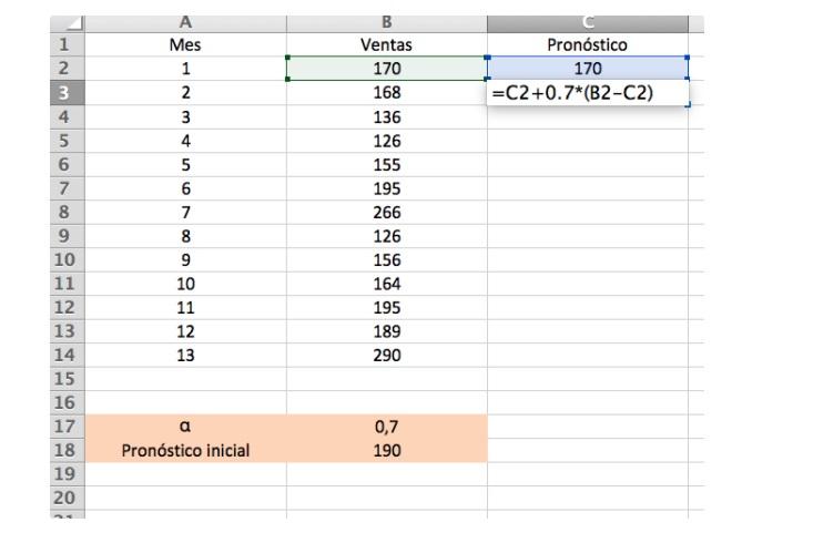 Forecast de ventas con método de suavizamiento exponencial