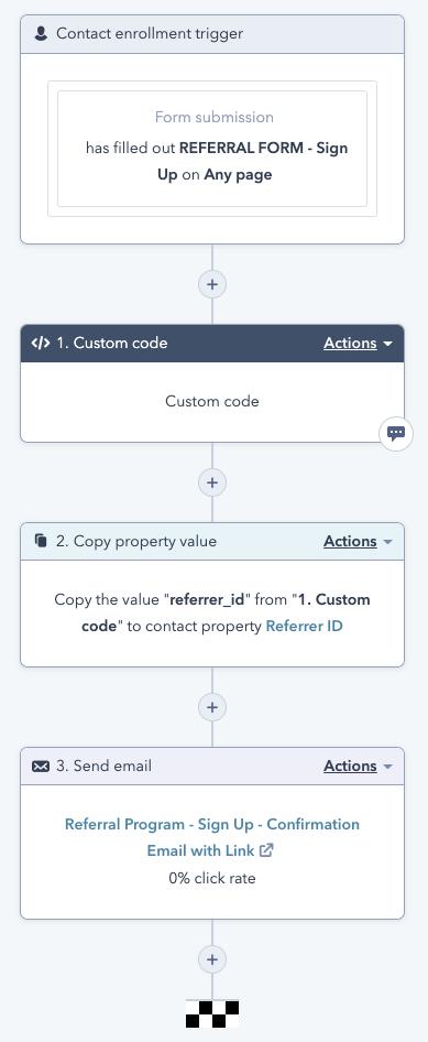 Workflow para programa de referidos con HubSpot