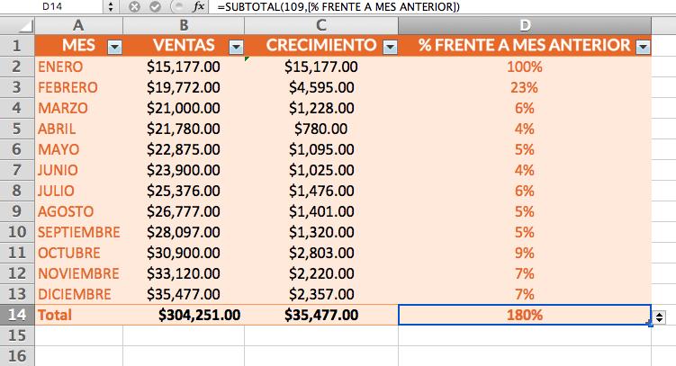 Gráfico en Excel para informe de ventas