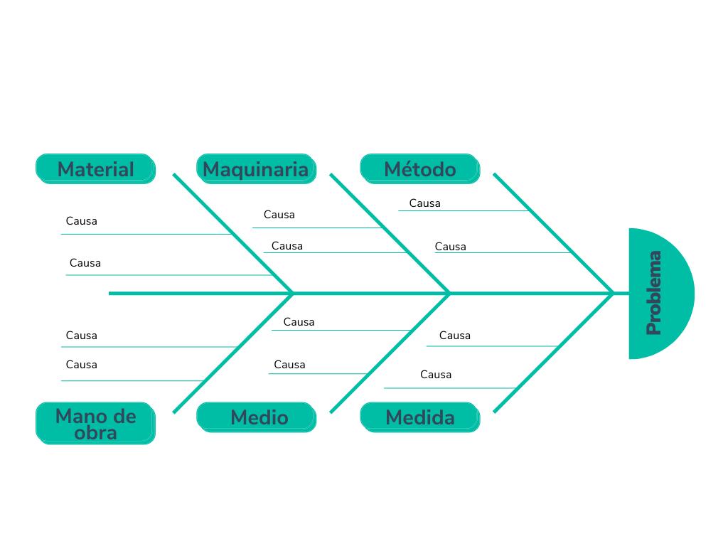 Diagrama de Ishikawa estándar