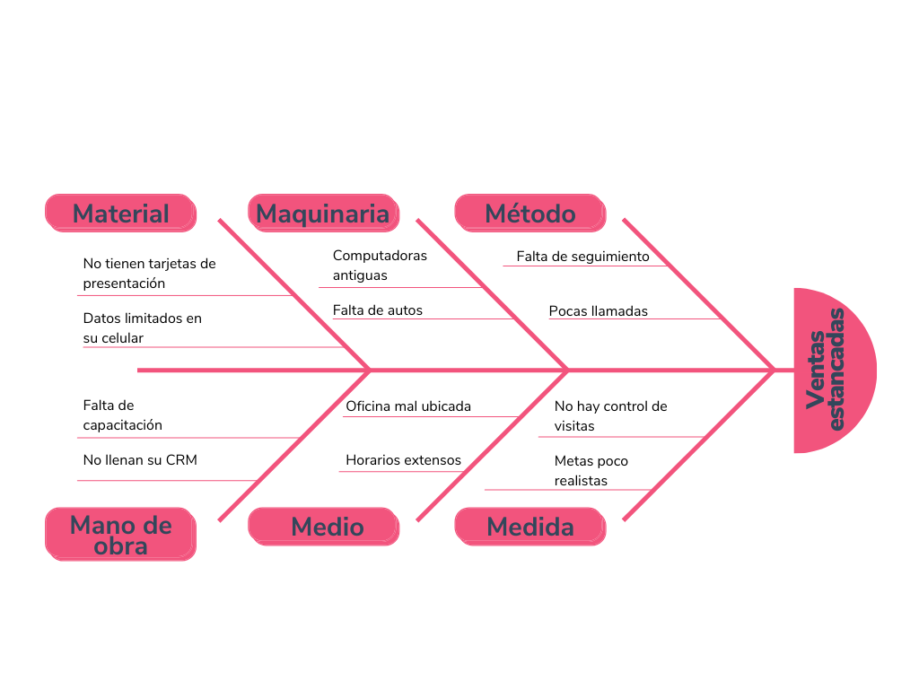 Ejemplo de diagrama de Ishikawa sobre ventas estancadas con las 6M