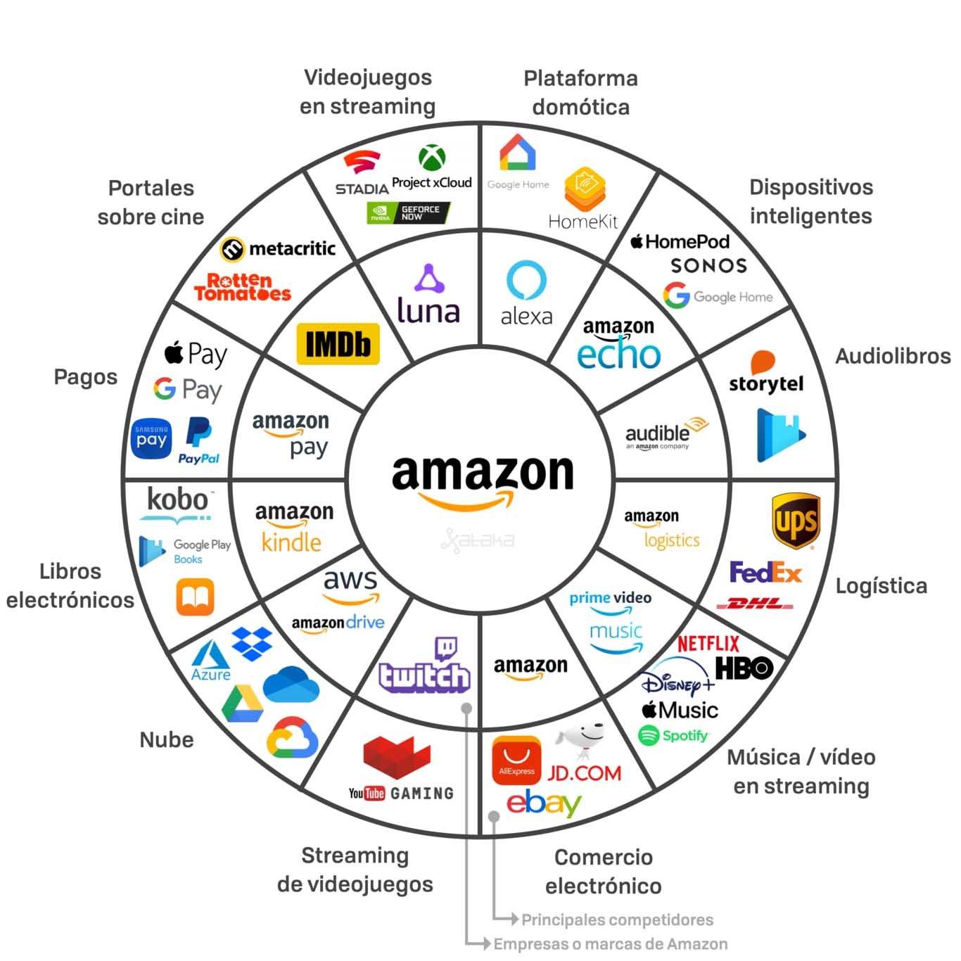 Ecosistema digital de Amazon
