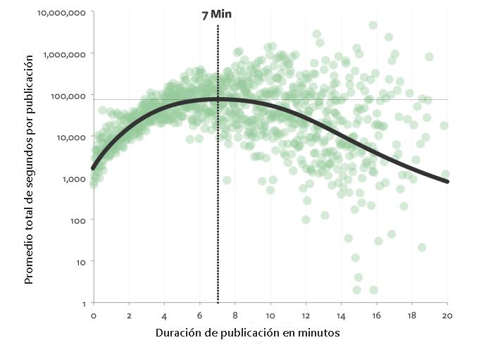 Longitud ideal de un artículo de Medium