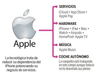 Ecosistema digital de Apple
