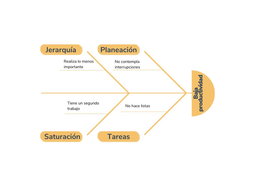 Ejemplo de diagrama de Ishikawa sobre baja productividad
