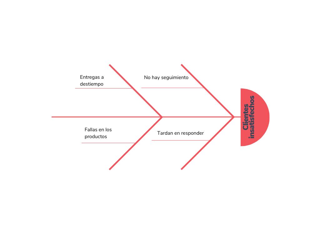Ejemplo de diagrama de Ishikawa sobre clientes insatisfechos